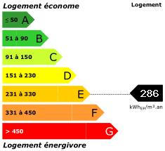 Consommation énergétique